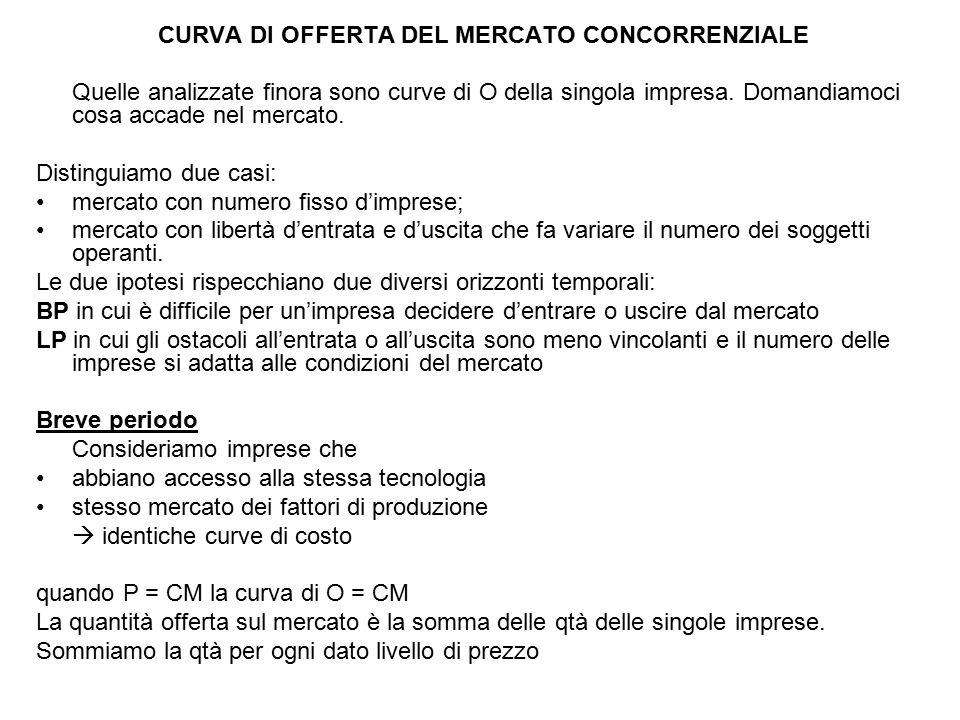 CURVA DI OFFERTA DEL MERCATO CONCORRENZIALE