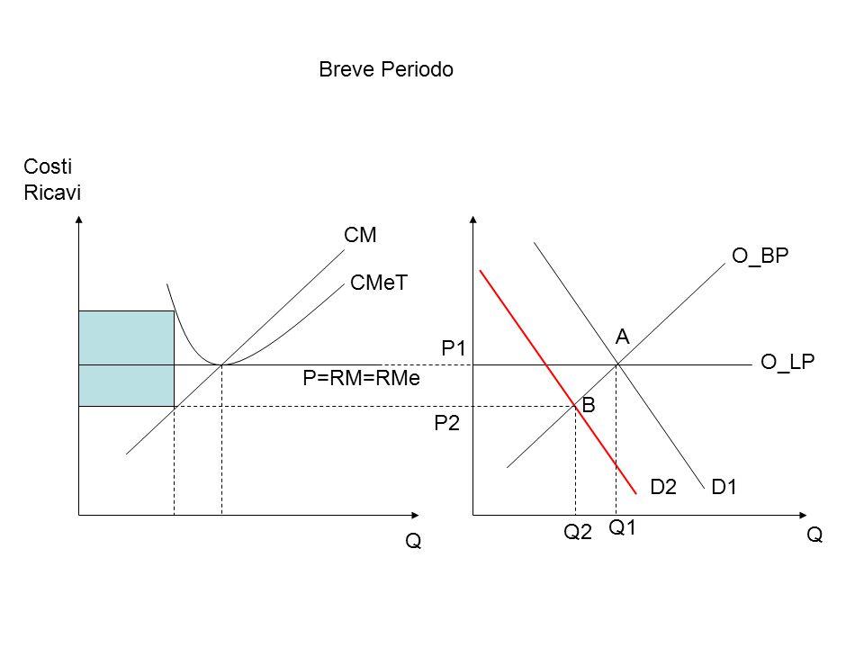 Breve Periodo Costi Ricavi CM O_BP CMeT A P1 O_LP P=RM=RMe B P2 D2 D1 Q2 Q1 Q Q