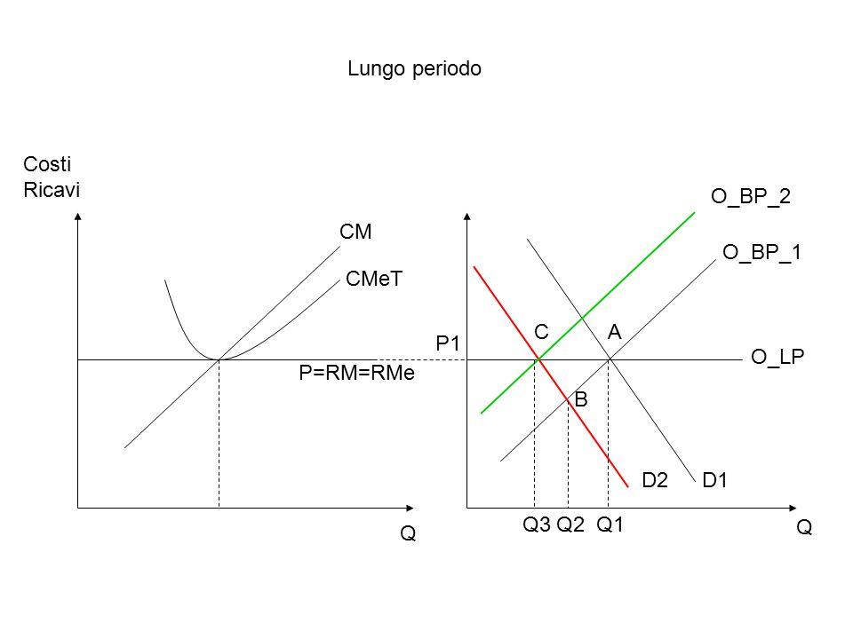Lungo periodo Costi Ricavi O_BP_2 CM O_BP_1 CMeT C A P1 O_LP P=RM=RMe B D2 D1 Q3 Q2 Q1 Q Q