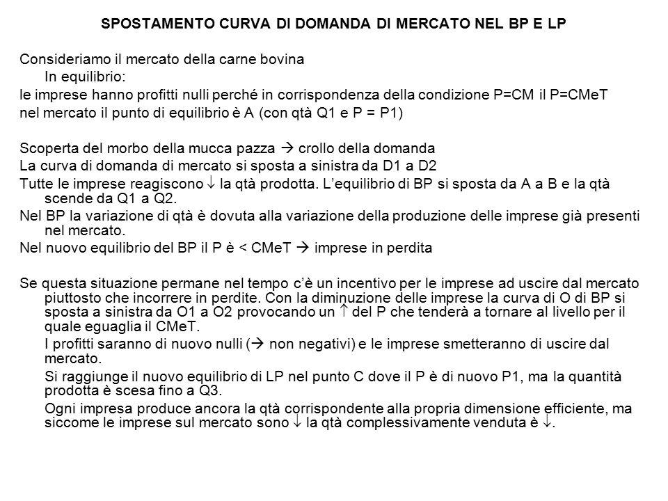 SPOSTAMENTO CURVA DI DOMANDA DI MERCATO NEL BP E LP