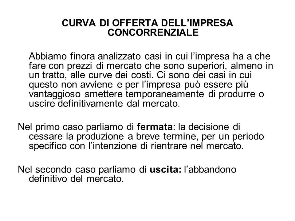 CURVA DI OFFERTA DELL'IMPRESA CONCORRENZIALE