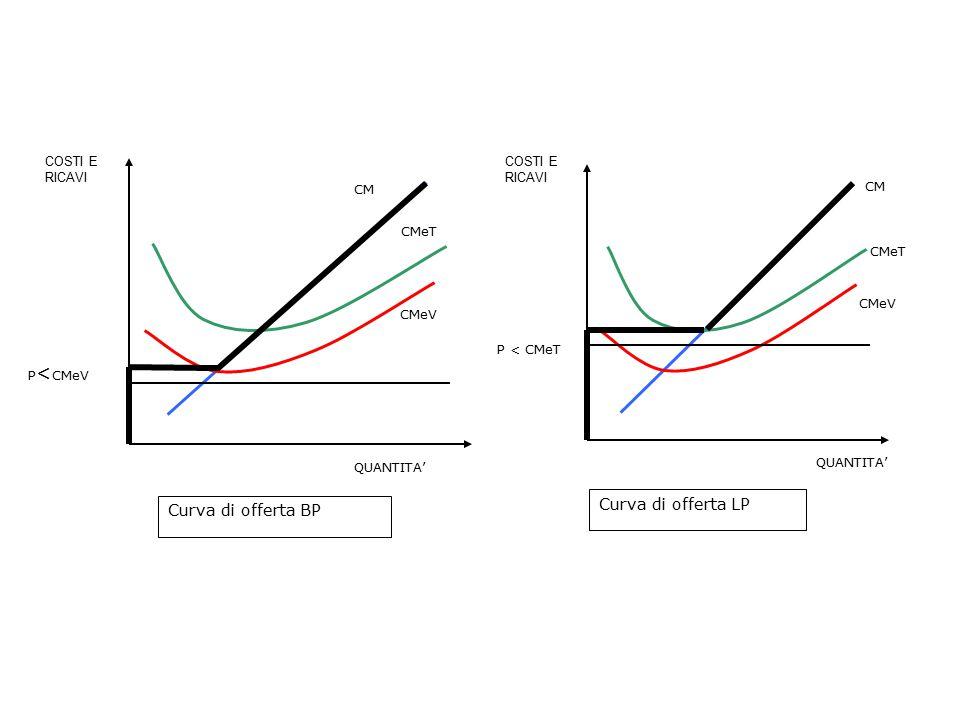 Curva di offerta LP Curva di offerta BP COSTI E RICAVI CM CMeV