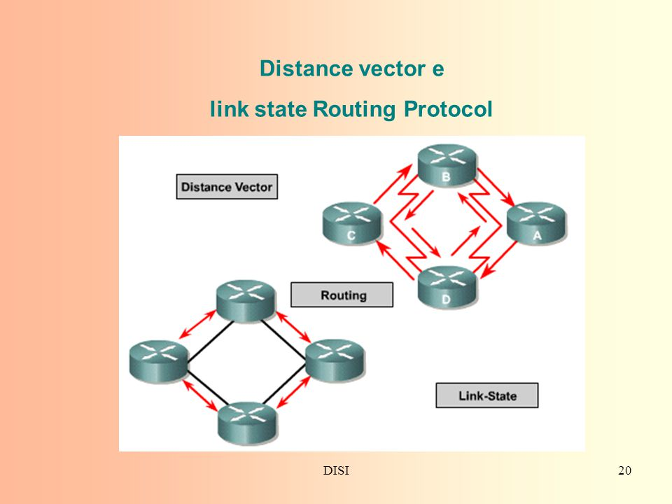 link state Routing Protocol