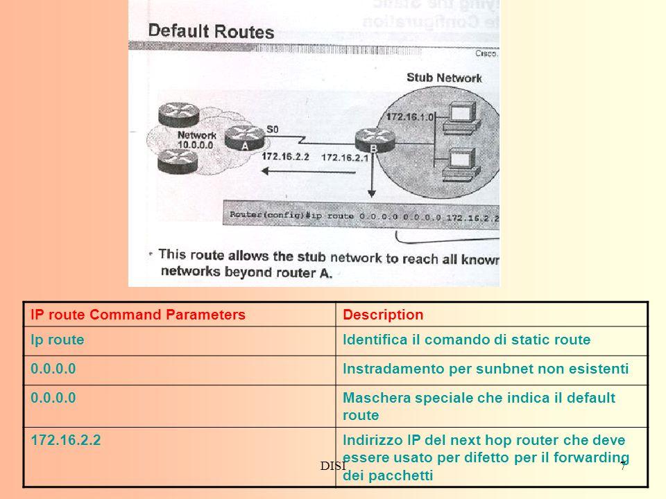 IP route Command Parameters Description Ip route