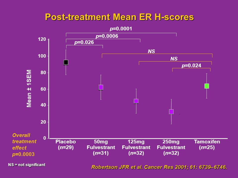 Post-treatment Mean ER H-scores