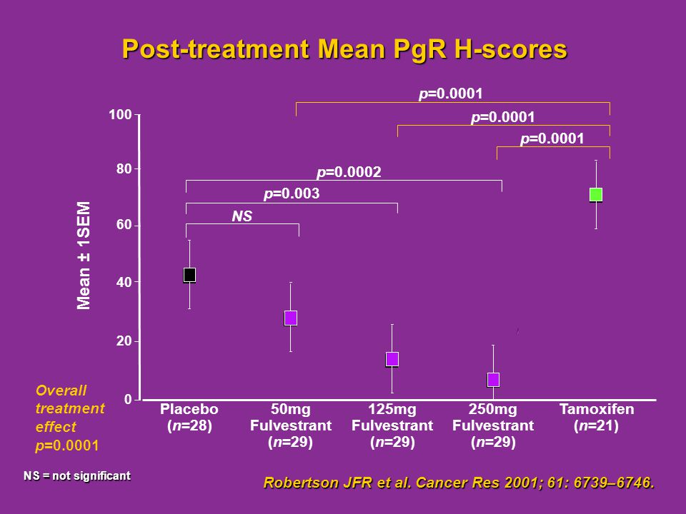 Post-treatment Mean PgR H-scores