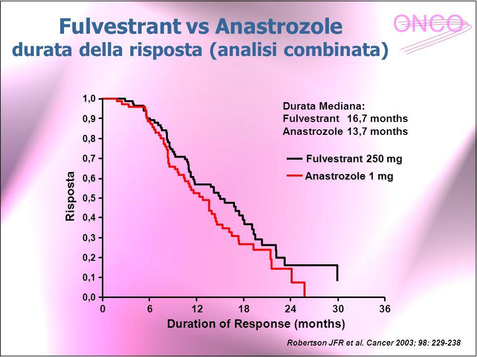 Fulvestrant vs Anastrozole durata della risposta (analisi combinata)