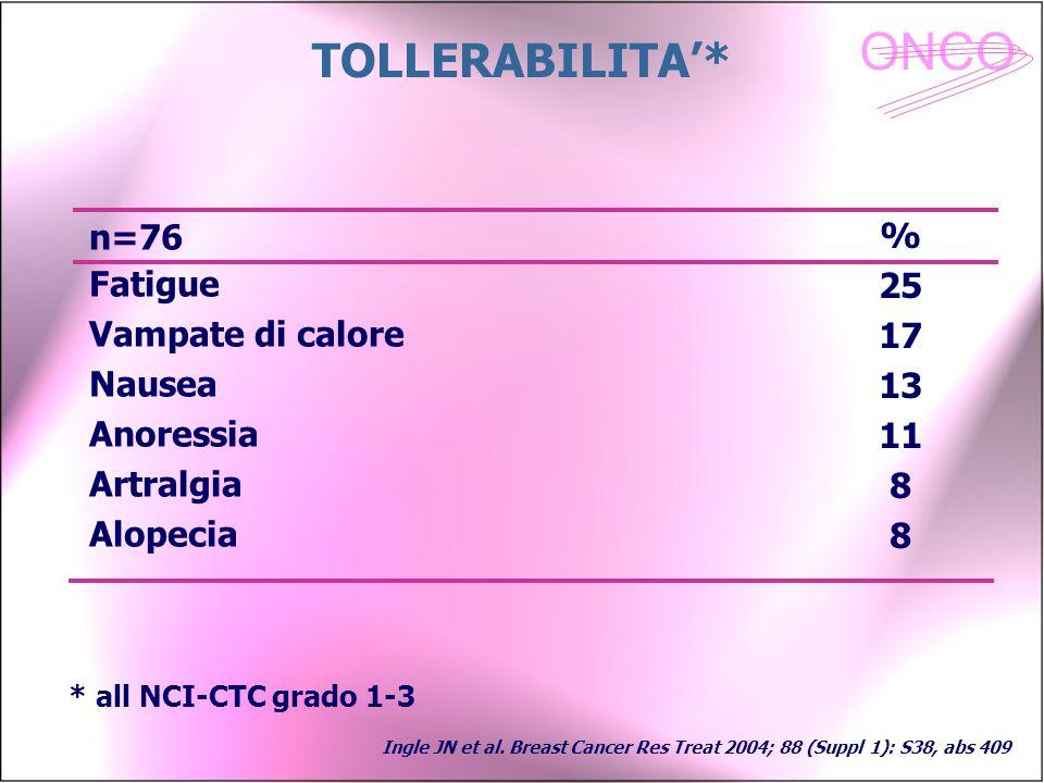 TOLLERABILITA'* n=76 % Fatigue 25 Vampate di calore 17 Nausea 13
