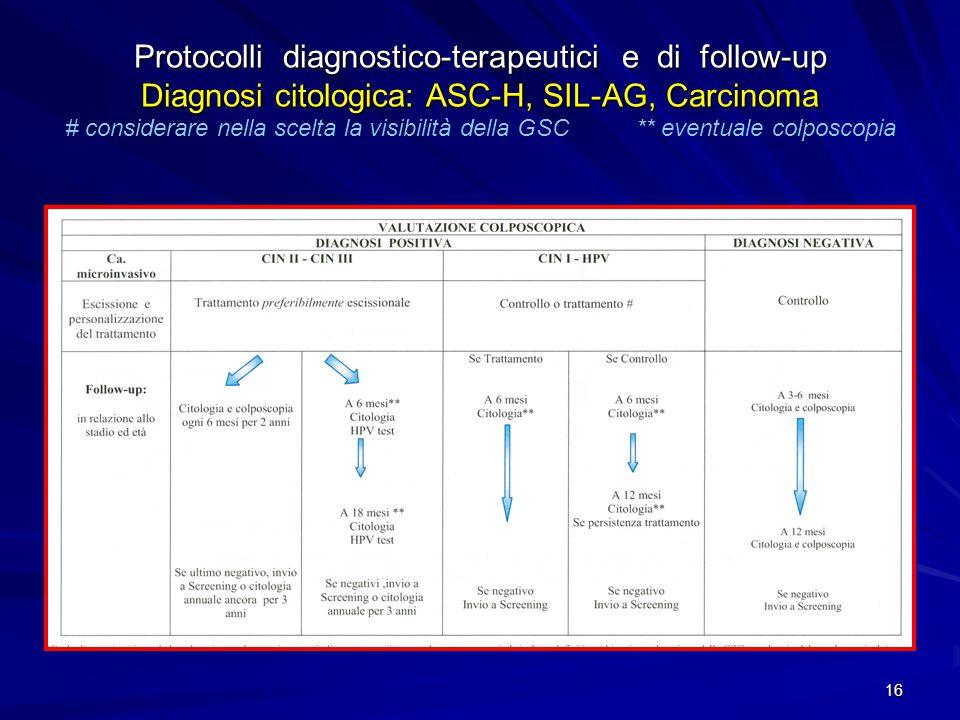 Protocolli diagnostico-terapeutici e di follow-up Diagnosi citologica: ASC-H, SIL-AG, Carcinoma # considerare nella scelta la visibilità della GSC ** eventuale colposcopia