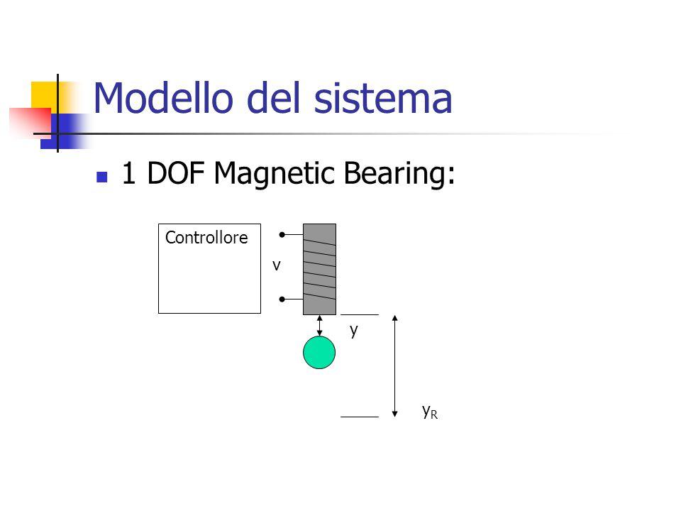 Modello del sistema 1 DOF Magnetic Bearing: Controllore v y yR
