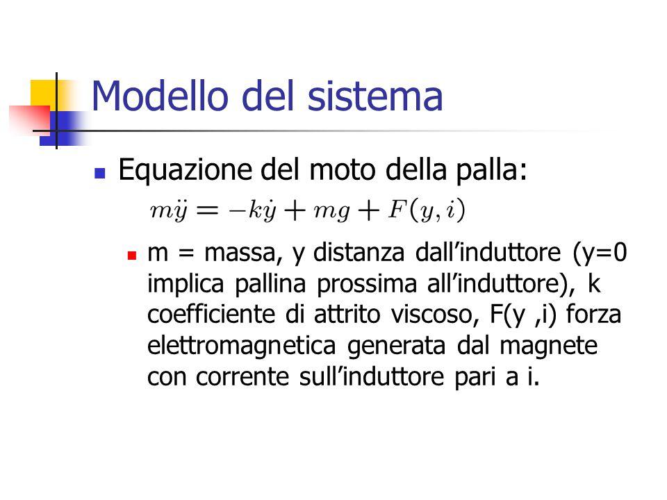 Modello del sistema Equazione del moto della palla: