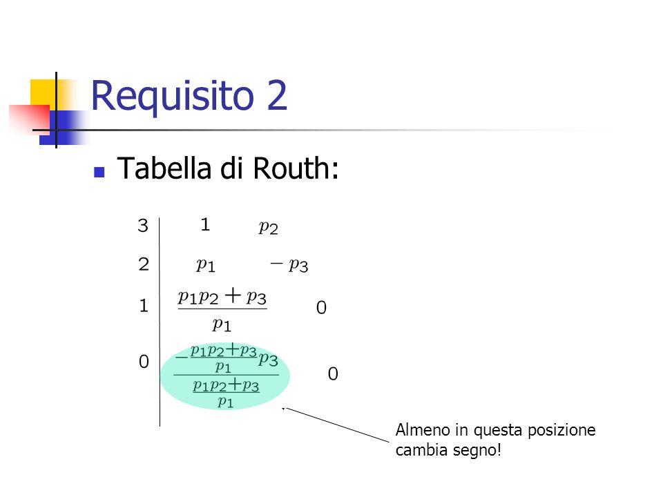 Requisito 2 Tabella di Routh: Almeno in questa posizione cambia segno!