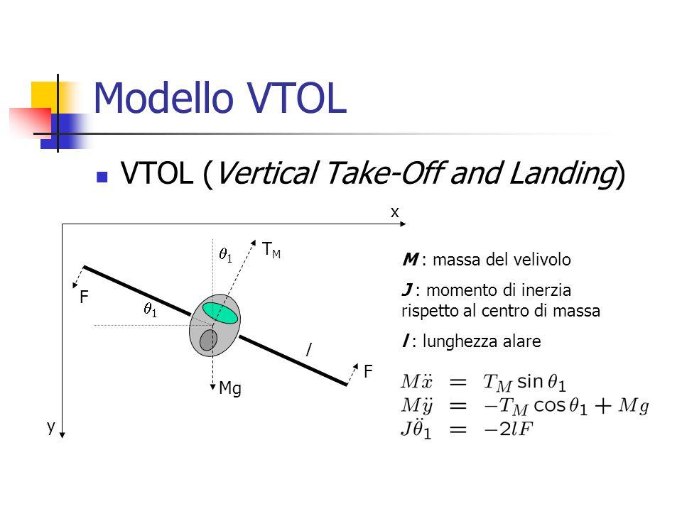 Modello VTOL VTOL (Vertical Take-Off and Landing) x TM 1