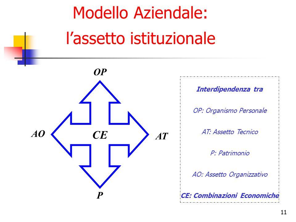Modello Aziendale: l'assetto istituzionale