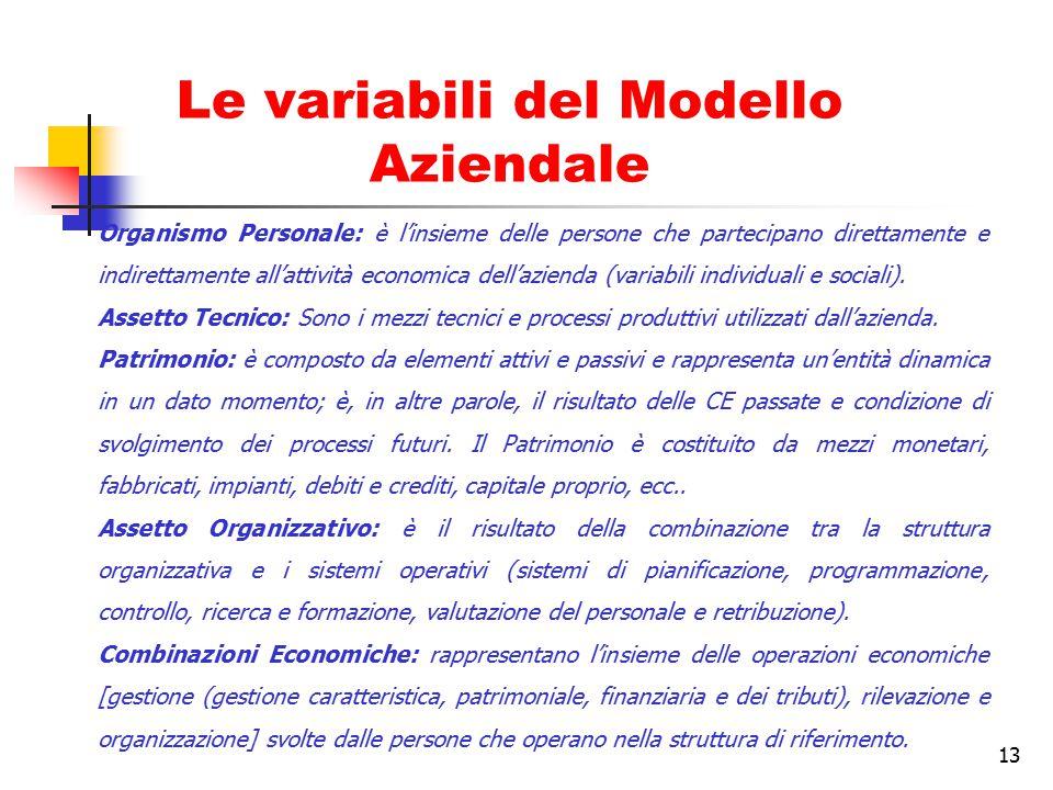 Le variabili del Modello Aziendale