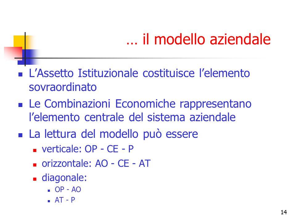 … il modello aziendale L'Assetto Istituzionale costituisce l'elemento sovraordinato.