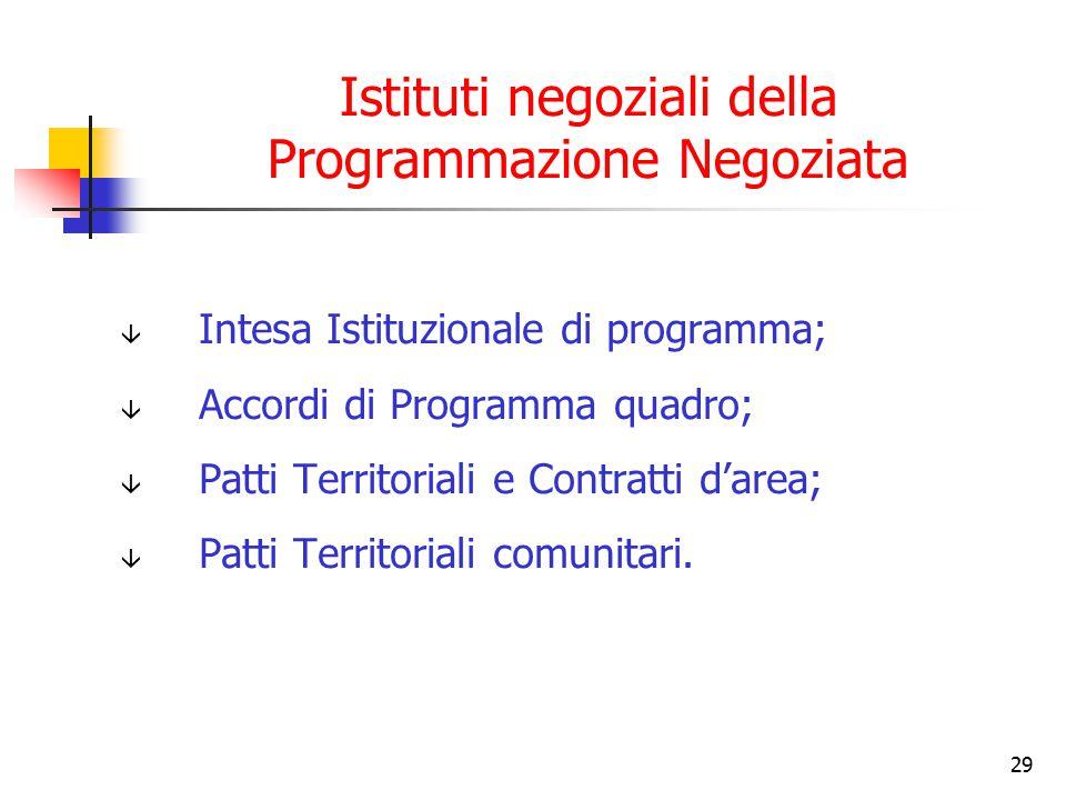Istituti negoziali della Programmazione Negoziata