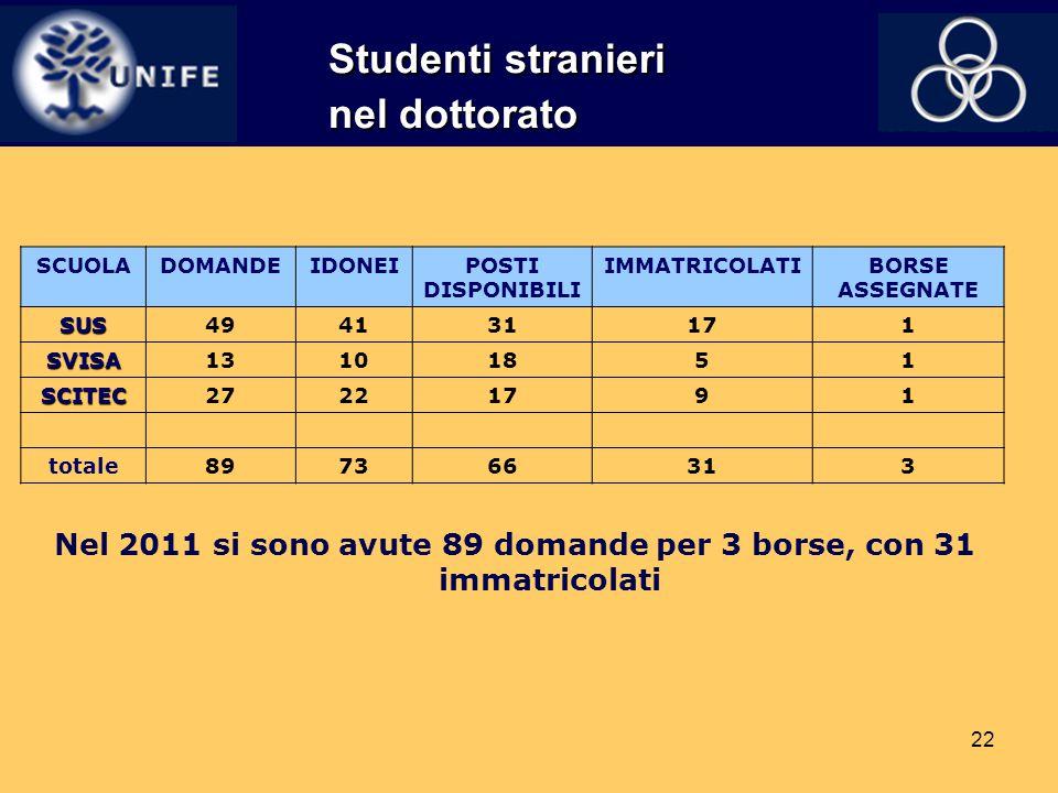 Studenti stranieri nel dottorato