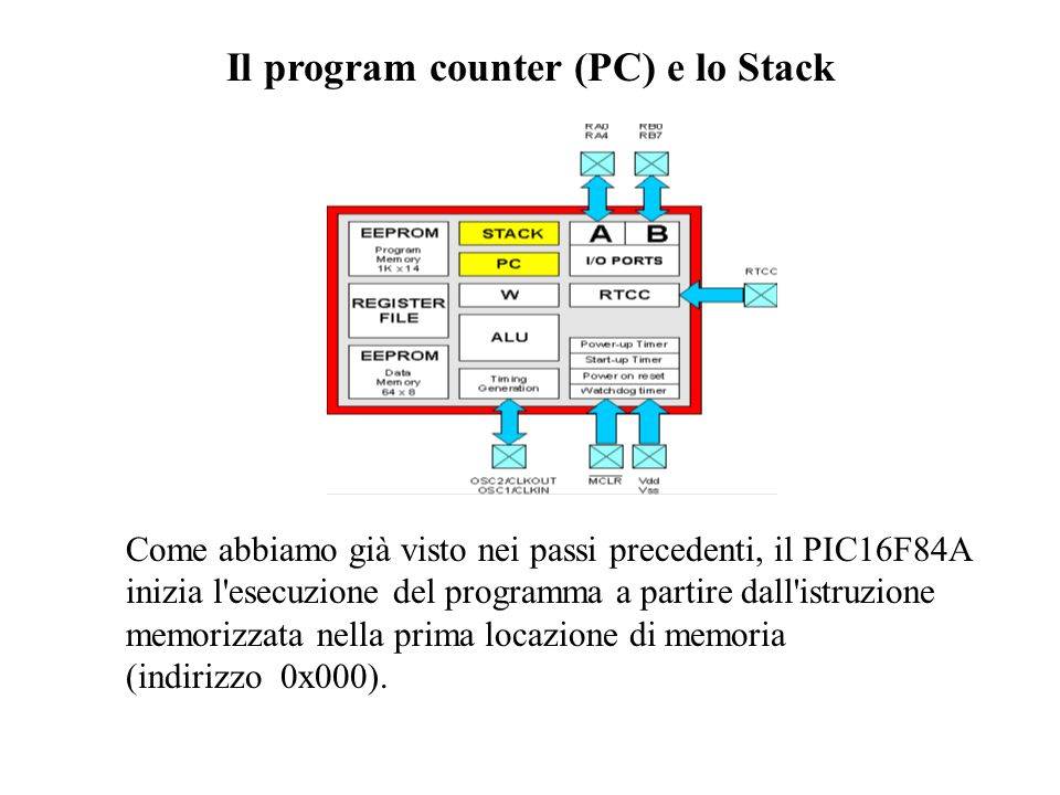 Il program counter (PC) e lo Stack