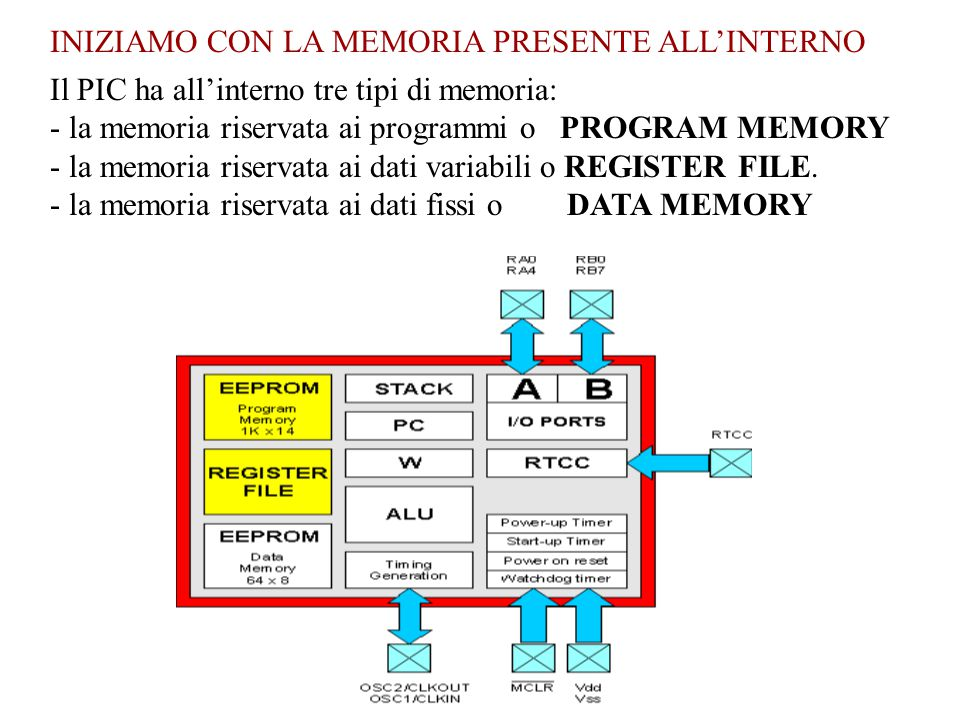 INIZIAMO CON LA MEMORIA PRESENTE ALL'INTERNO