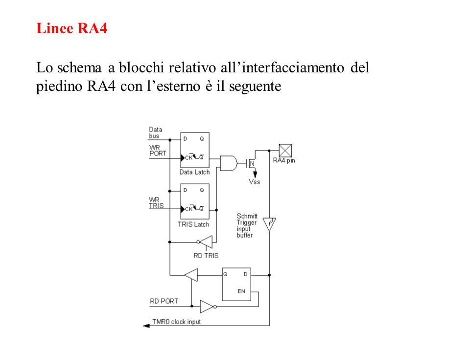 Linee RA4 Lo schema a blocchi relativo all'interfacciamento del piedino RA4 con l'esterno è il seguente.