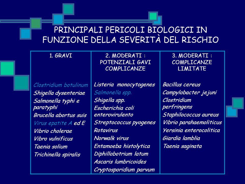 PRINCIPALI PERICOLI BIOLOGICI IN FUNZIONE DELLA SEVERITÀ DEL RISCHIO