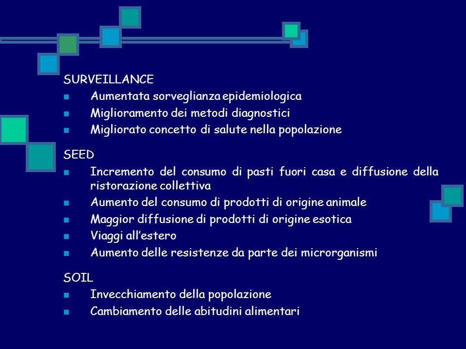 SURVEILLANCE Aumentata sorveglianza epidemiologica. Miglioramento dei metodi diagnostici. Migliorato concetto di salute nella popolazione.
