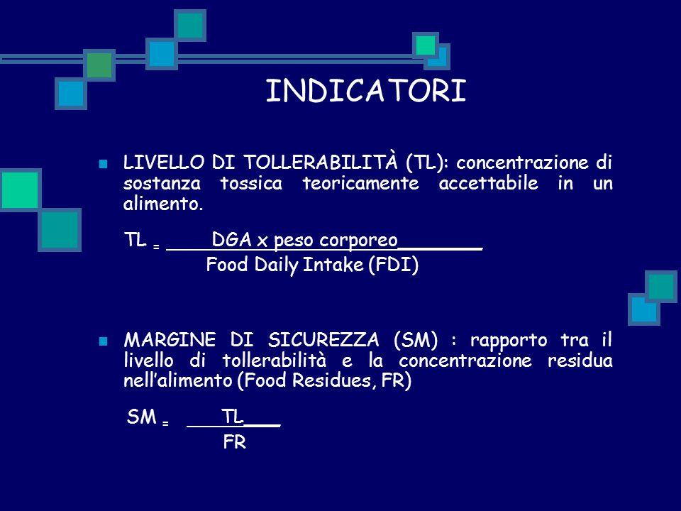 INDICATORI LIVELLO DI TOLLERABILITÀ (TL): concentrazione di sostanza tossica teoricamente accettabile in un alimento.