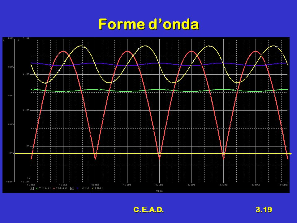 Forme d'onda C.E.A.D.