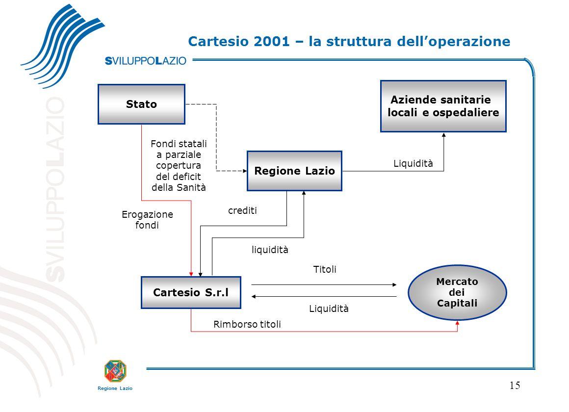 Cartesio 2001 – la struttura dell'operazione