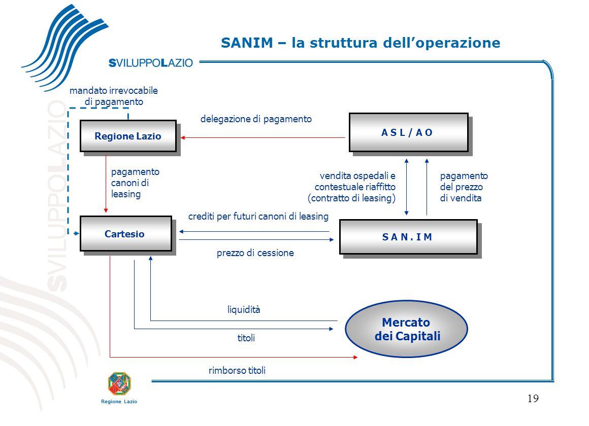 SANIM – la struttura dell'operazione
