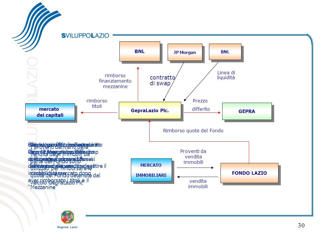 FONDO LAZIO GEPRA. mercato. dei capitali. BNL. GepraLazio Plc. JP Morgan. contratto di swap. BNL.