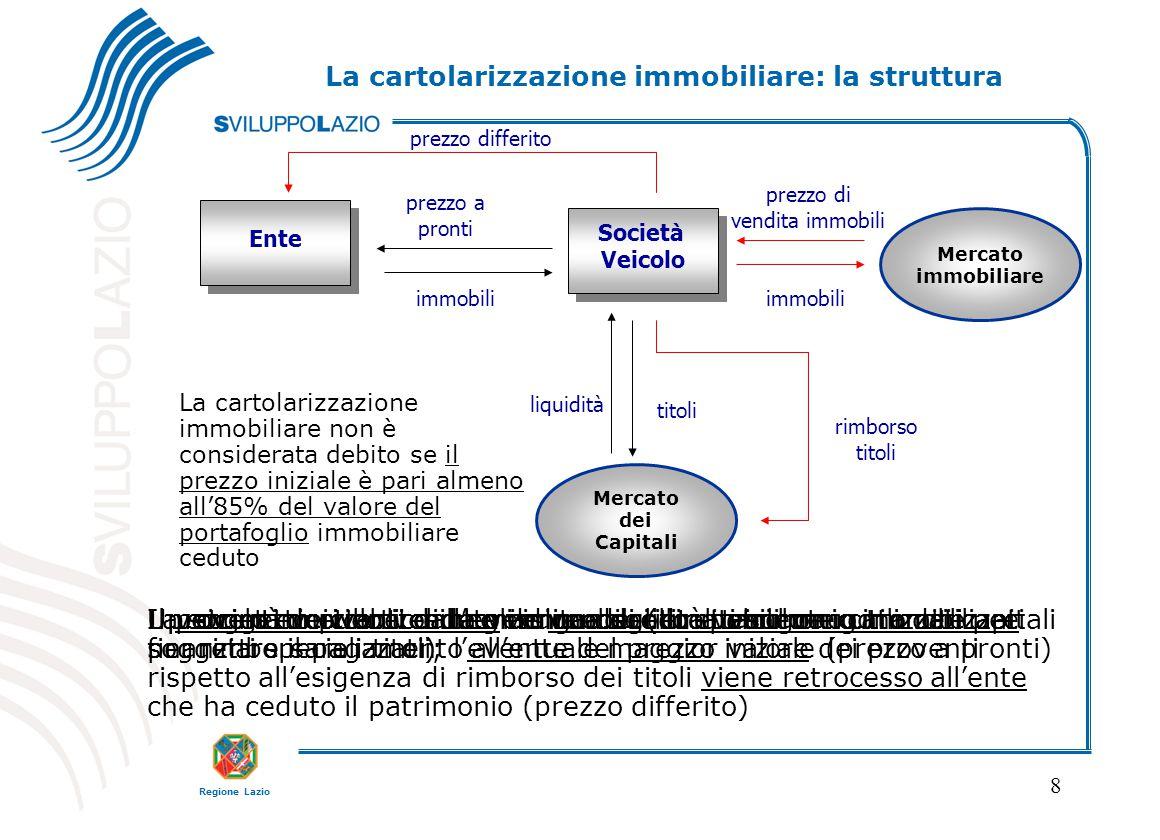 La cartolarizzazione immobiliare: la struttura