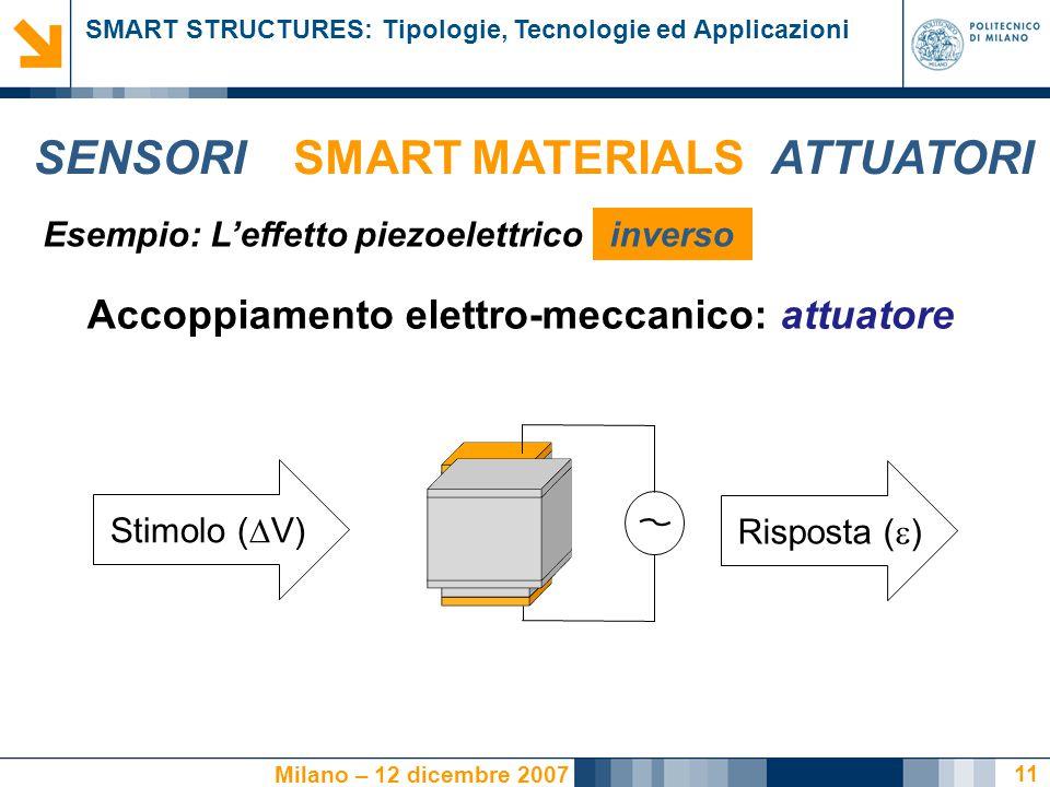 Accoppiamento elettro-meccanico: attuatore