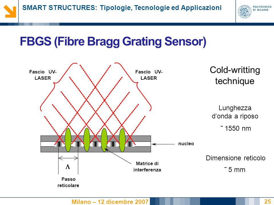FBGS (Fibre Bragg Grating Sensor)