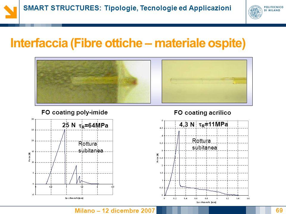 Interfaccia (Fibre ottiche – materiale ospite)