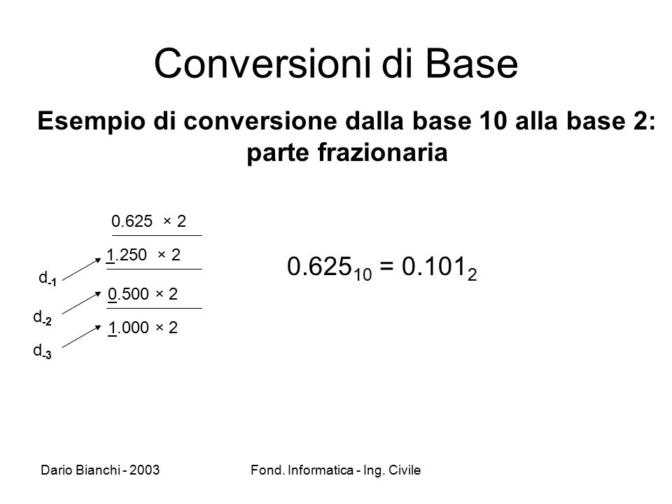 Esempio di conversione dalla base 10 alla base 2: parte frazionaria