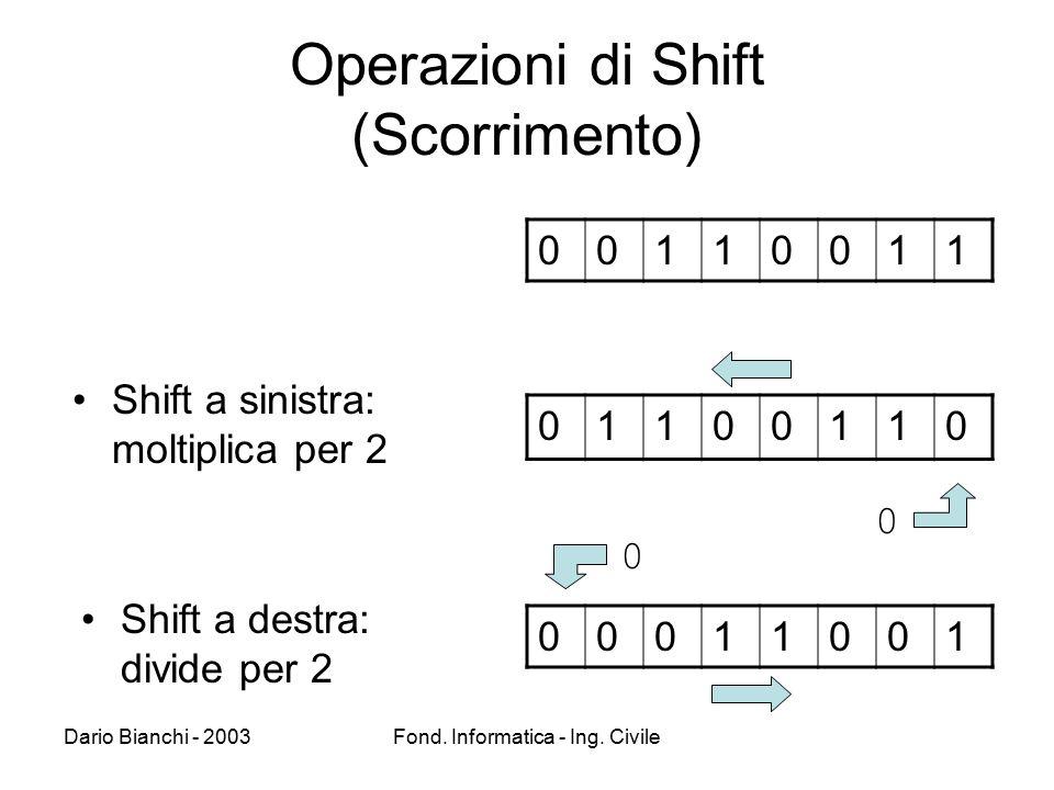 Operazioni di Shift (Scorrimento)