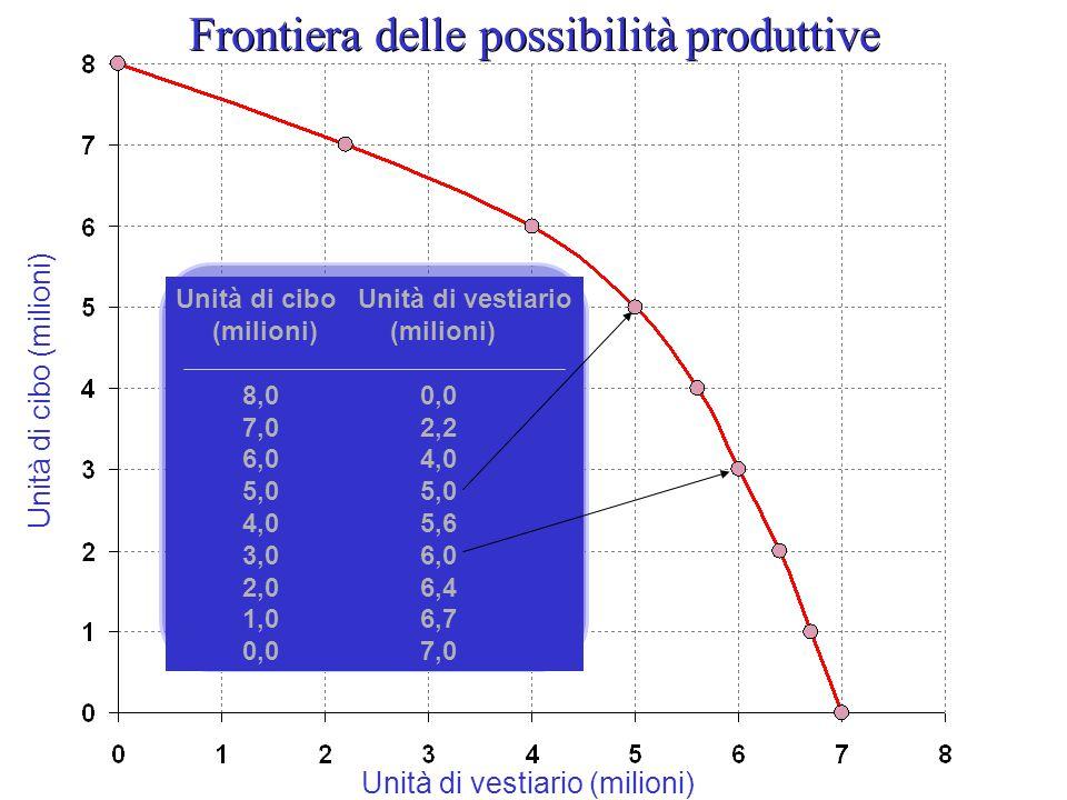 Frontiera delle possibilità produttive