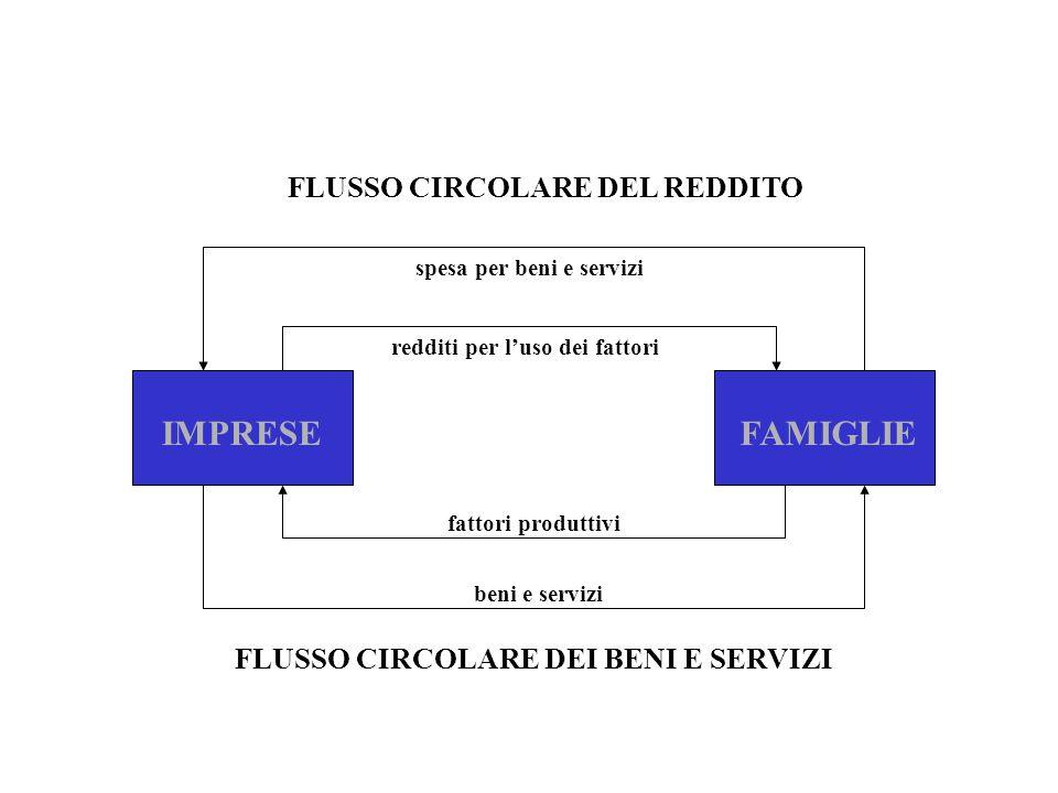 IMPRESE FAMIGLIE FLUSSO CIRCOLARE DEL REDDITO