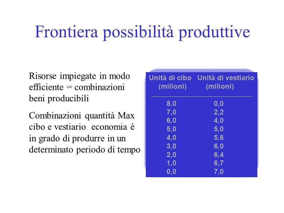 Frontiera possibilità produttive