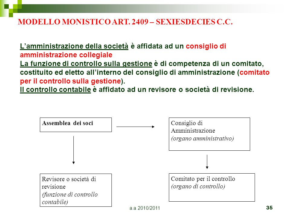 MODELLO MONISTICO ART. 2409 – SEXIESDECIES C.C.
