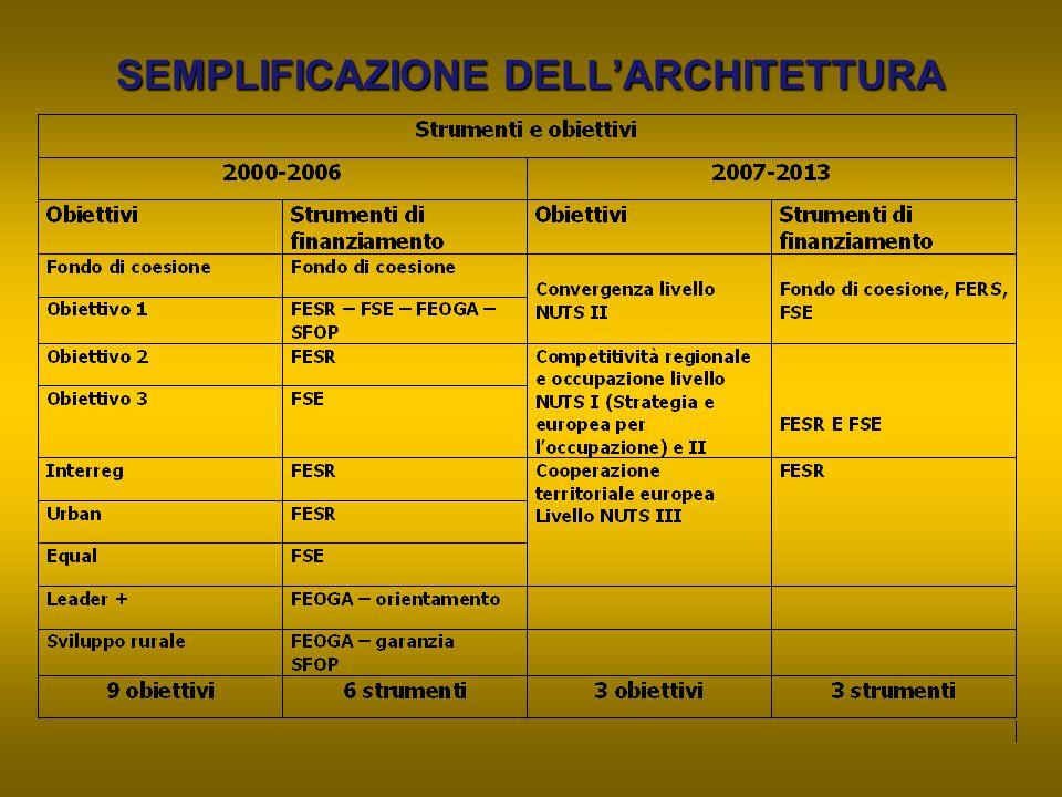 SEMPLIFICAZIONE DELL'ARCHITETTURA
