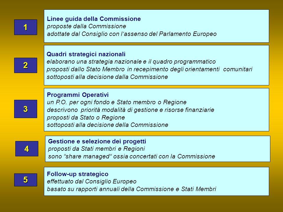 1 2 3 4 5 Linee guida della Commissione proposte dalla Commissione