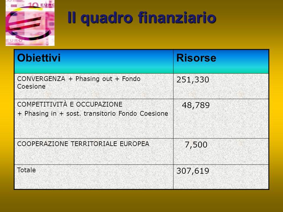 Il quadro finanziario Obiettivi Risorse 251,330 48,789 7,500 307,619