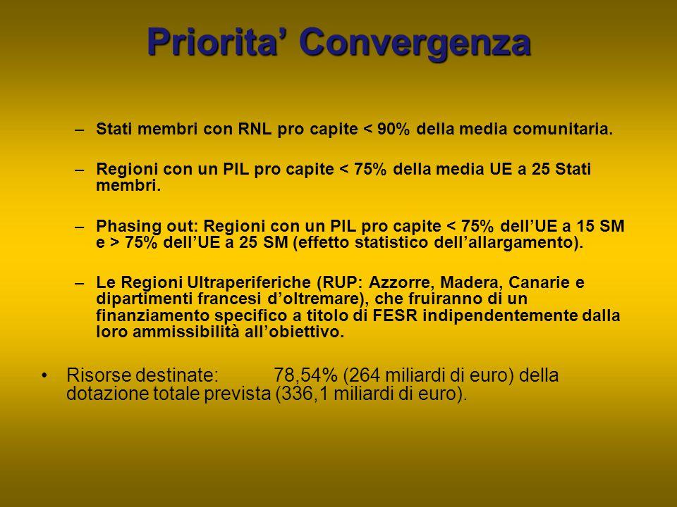 Priorita' Convergenza