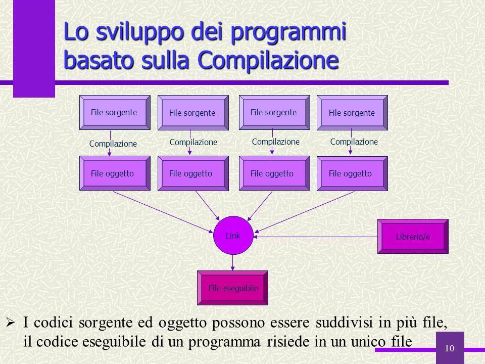 Lo sviluppo dei programmi basato sulla Compilazione