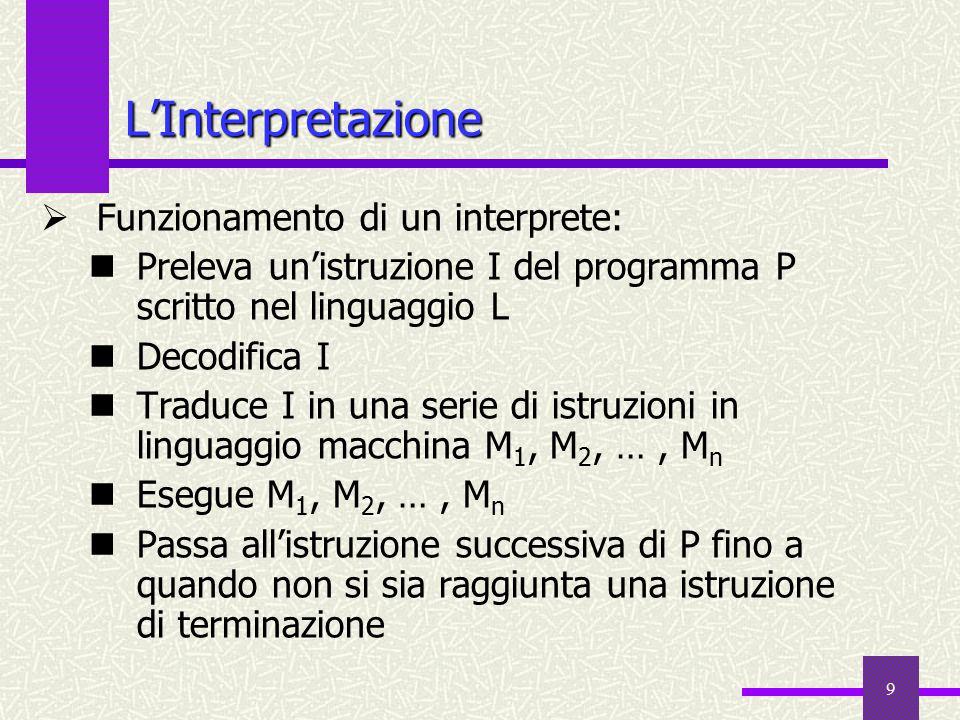 L'Interpretazione Funzionamento di un interprete:
