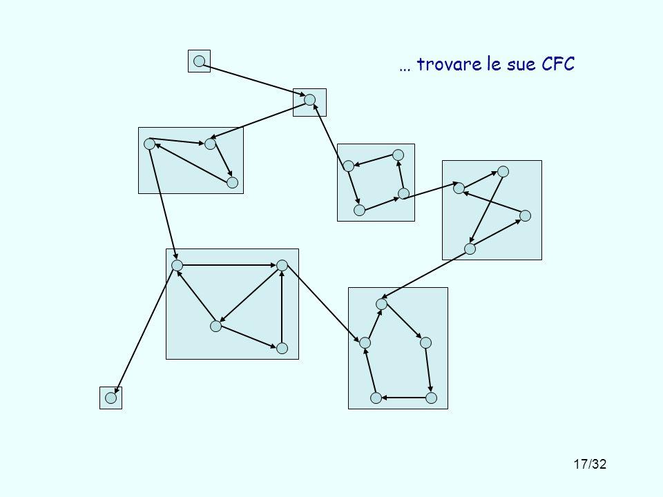 … trovare le sue CFC