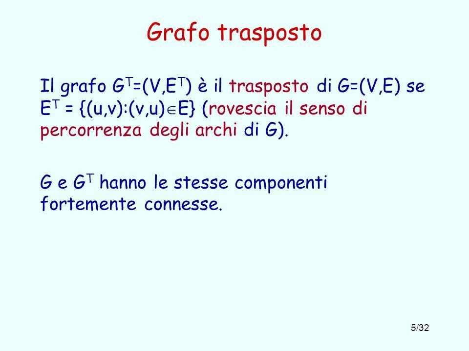 Grafo trasposto Il grafo GT=(V,ET) è il trasposto di G=(V,E) se ET = {(u,v):(v,u)E} (rovescia il senso di percorrenza degli archi di G).